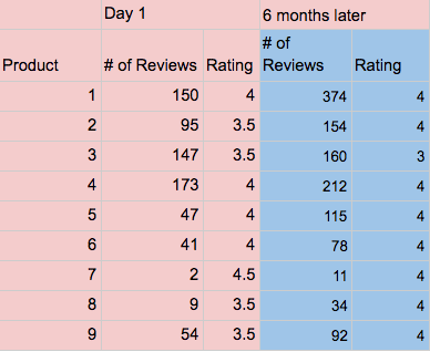 Product review & rating stabilization over time