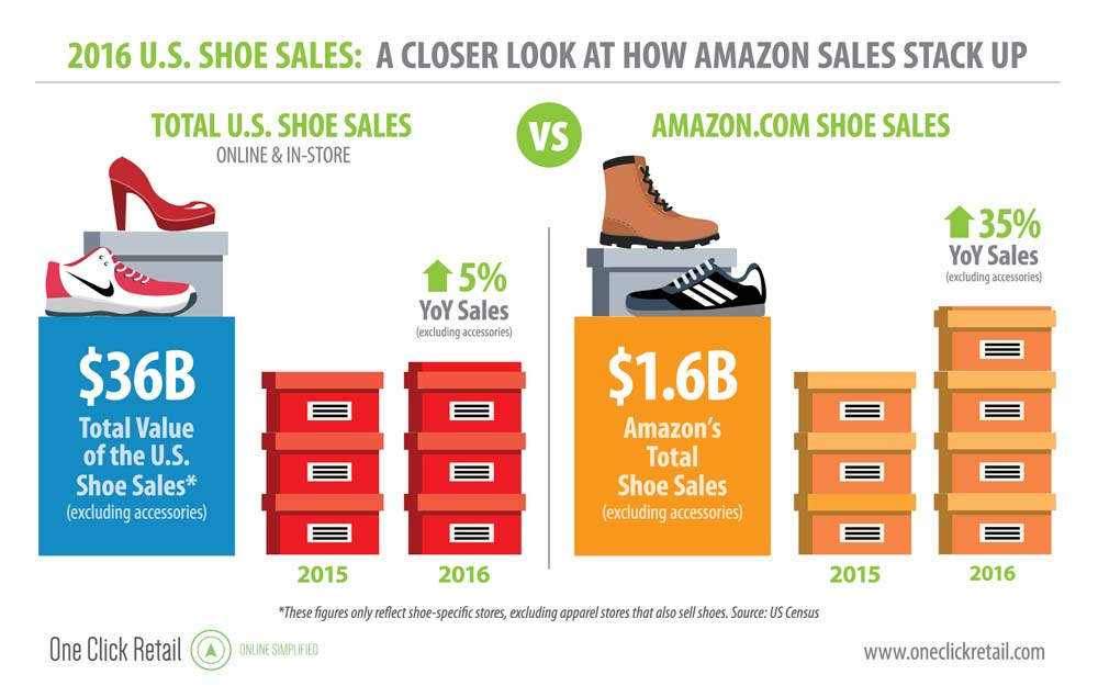 The shoes category is a multi-billion-dollar product group on Amazon, increasing far faster than brick-and-mortar retailers.