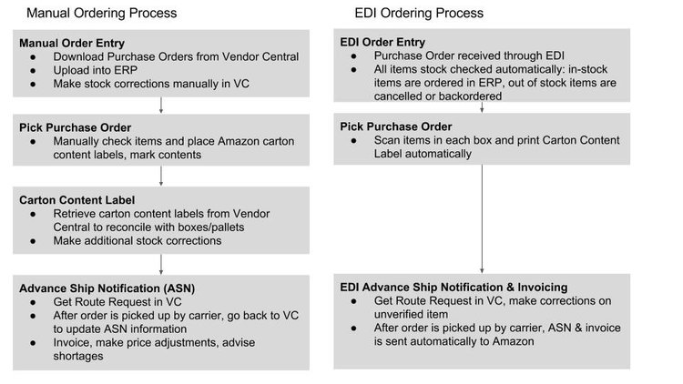 How To Handle High Amazon Sales Volume With An EDI System Bobsled - Edi invoice format