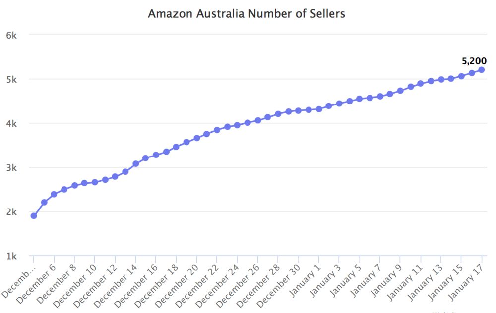 amazon-australia-number-of-sellers.png
