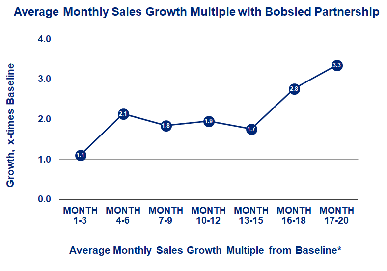 *Baseline is average monthly sales in the three months before partnering with Bobsled