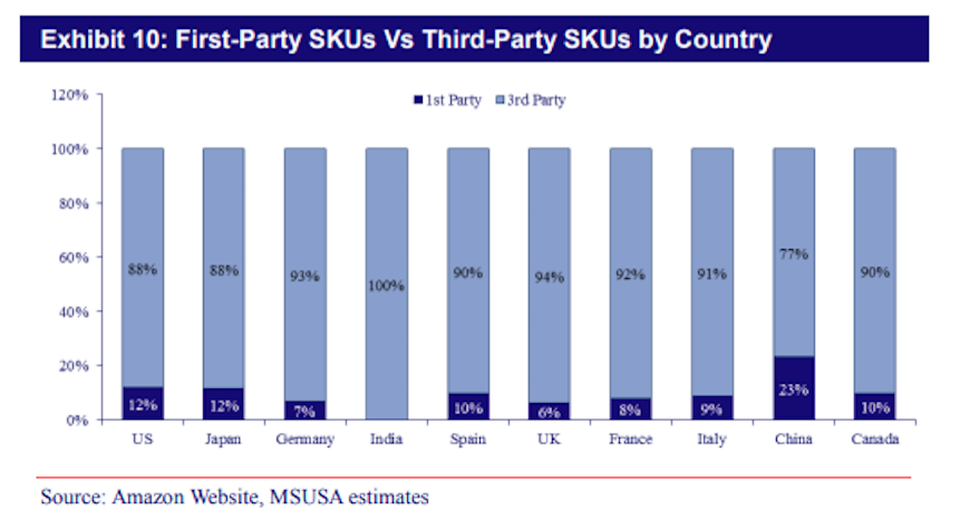 Above: Mizuho Securities found that Third Party Marketplace Sellers list 88% of Amazon's SKUs on the US website.