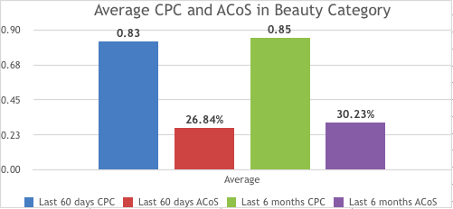 average+cpc+acos+beauty+category.png