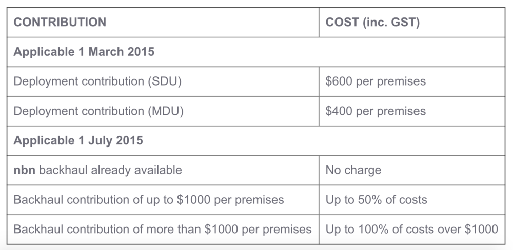 Developers contribution costs direct to NBN