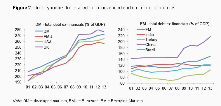 Dinámica deudora de países seleccionados .