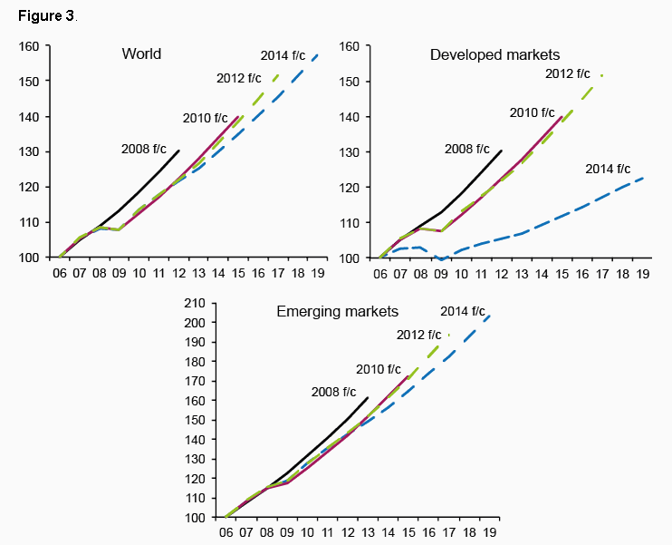 Evolución en las estimaciones de crecimiento.