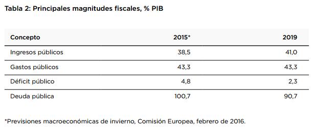 Tabla extraída de la propuesta económica de Podemos.