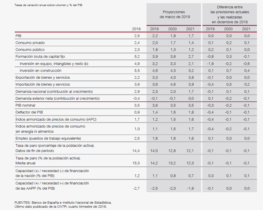 Previsiones del Banco de España, marzo de 2019