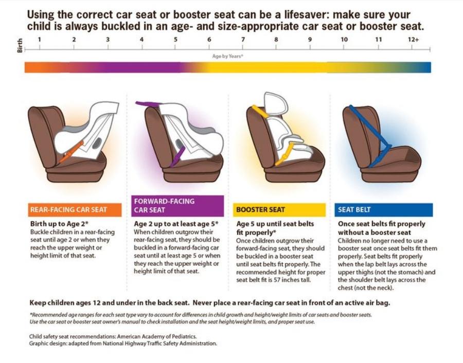 d0e7605c5581c9613bfae6acf5d8e599--car-seat-safety-booster-seats.jpg