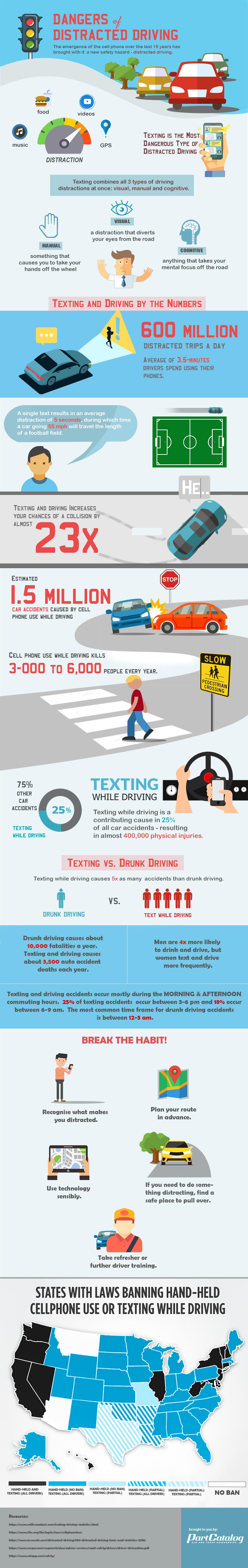 Dangers of Distracting driving infographics.jpg