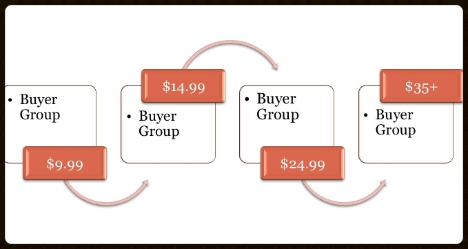 Each buyer group separated by price point purchased.