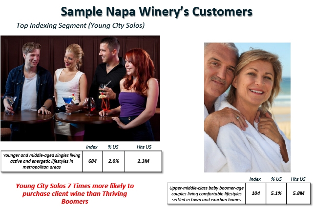 Quite often wineries and the general trade makes assumptions that particular incomes are targets for wine. There is an untapped potential in people groups that have a desire for and/or are attracted to our brands, but we have not effectively communicated to them because we have not defined exactly who they are.