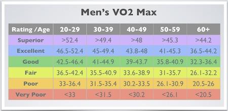 Vo2 Max Comparison Chart (Men)