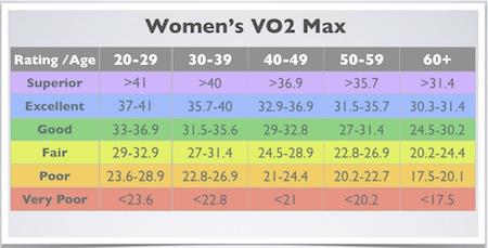 VO2 Max Comparison Chart (Women)