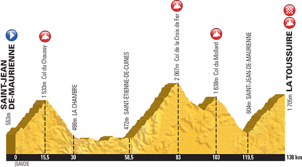 Tour de France 2015 Stage 19: Saint Jean de Maurienne to La Toussuire 138km
