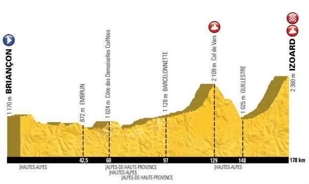 Tour de France Stage 18, 2017 - with the finish on the Col d'Izoard!