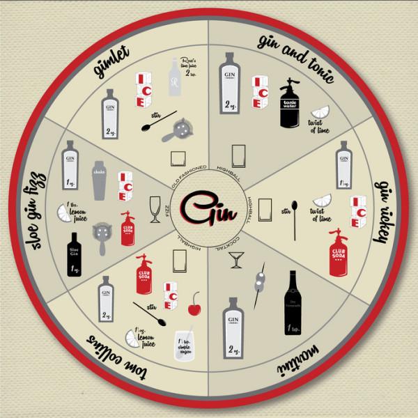 gin wheel
