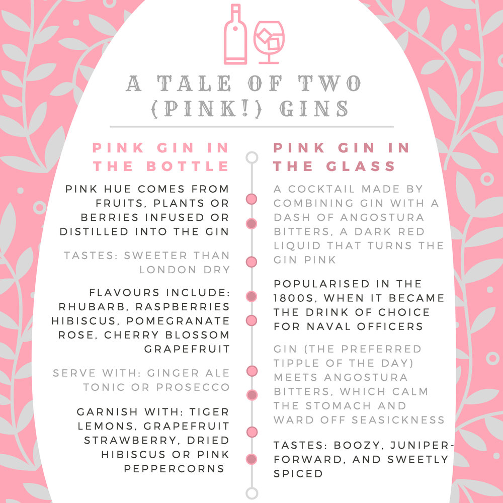 Pink gin infographic