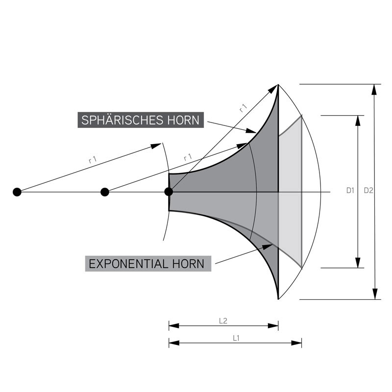 The Horn Function