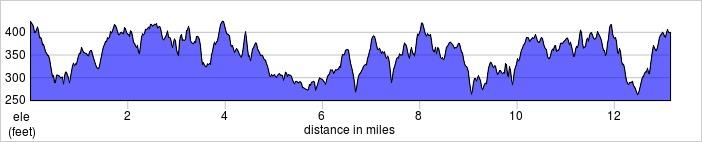 elevation_profile - Hertfordshire.jpg