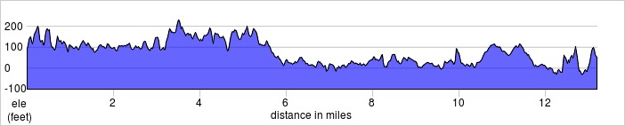 elevation_profile - southampton.jpg