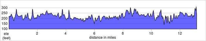 elevation_profile - farnborough.jpg