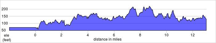 elevation_profile -  Surrey.jpg