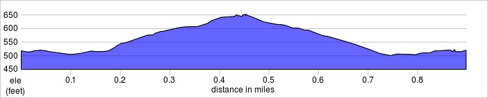 elevation_profile - silverhill.jpg