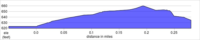 elevation_profile - newton.jpg