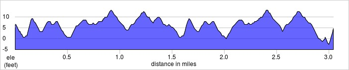 elevation_profile - Beckton.jpg
