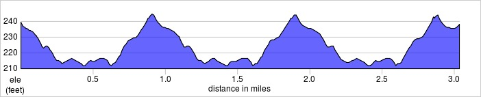 elevation_profile - Canons Park.jpg