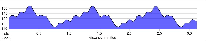 elevation_profile - Dulwich.jpg