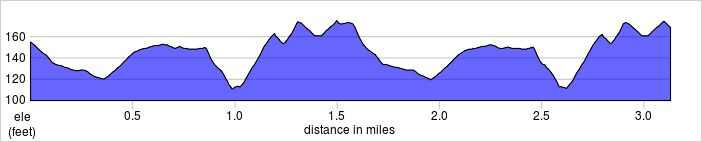 elevation_profile - Finsbury Park.jpg