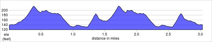 elevation_profile - Gladstone.jpg
