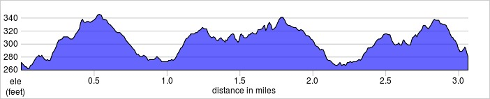 elevation_profile - Hampstead Heath.jpg
