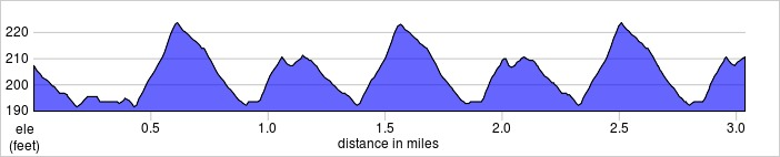 elevation_profile - Harrow.jpg