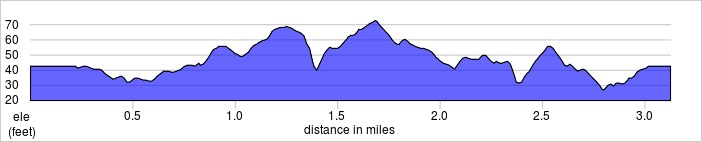 elevation_profile - Harrow Lodge.jpg