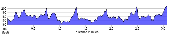 elevation_profile - Highbury Fields.jpg