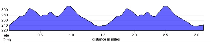 elevation_profile - Lloyd.jpg