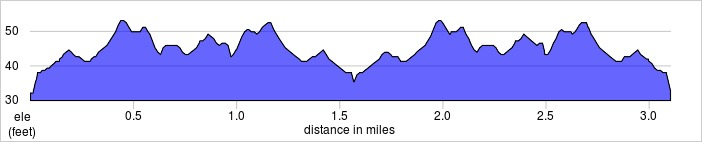 elevation_profile - Mile End.jpg