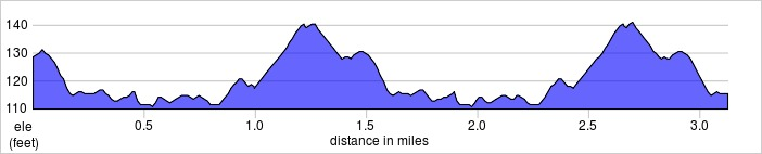 elevation_profile - South Norwood.jpg