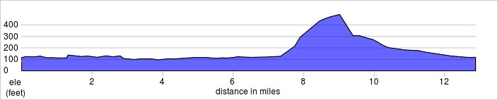 elevation_profile - Henley Half.jpg