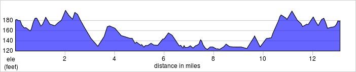 elevation_profile - Wokingham Half Marathon.jpg