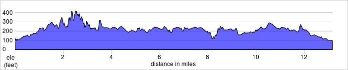 elevation_profile - Windsor Half Marathon.jpg