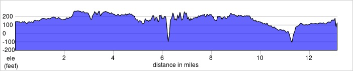 elevation_profile - Reading Half.jpg