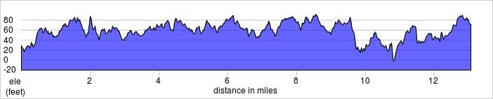 elevation_profile - Richmond Half.jpg