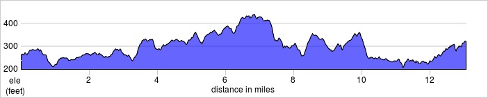 elevation_profile - watford half.jpg