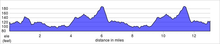 elevation_profile - Hillingdon Half.jpg
