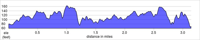 elevation_profile - Bexley.jpg