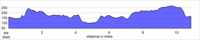 Elevation for cycle route